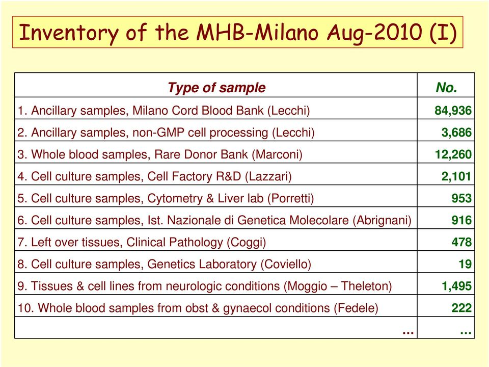 Cell culture samples, Cytometry & Liver lab (Porretti) 953 6. Cell culture samples, Ist. Nazionale di Genetica Molecolare (Abrignani) 916 7.