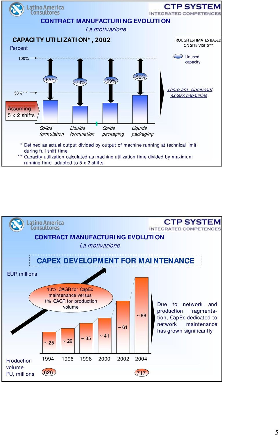 utilization calculated as machine utilization time divided by maximum running time adapted to 5 x 2 shifts EUR millions La motivazione CAPEX DEVELOPMENT FOR MAINTENANCE 13% CAGR for CapEx maintenance