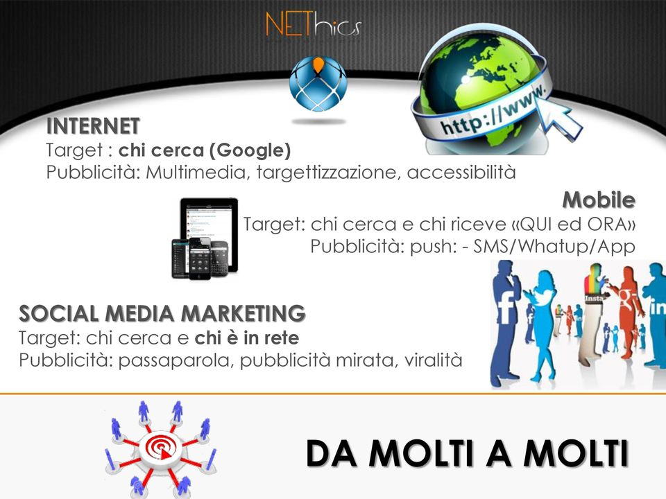 ed ORA» Pubblicità: push: - SMS/Whatup/App SOCIAL MEDIA MARKETING Target: