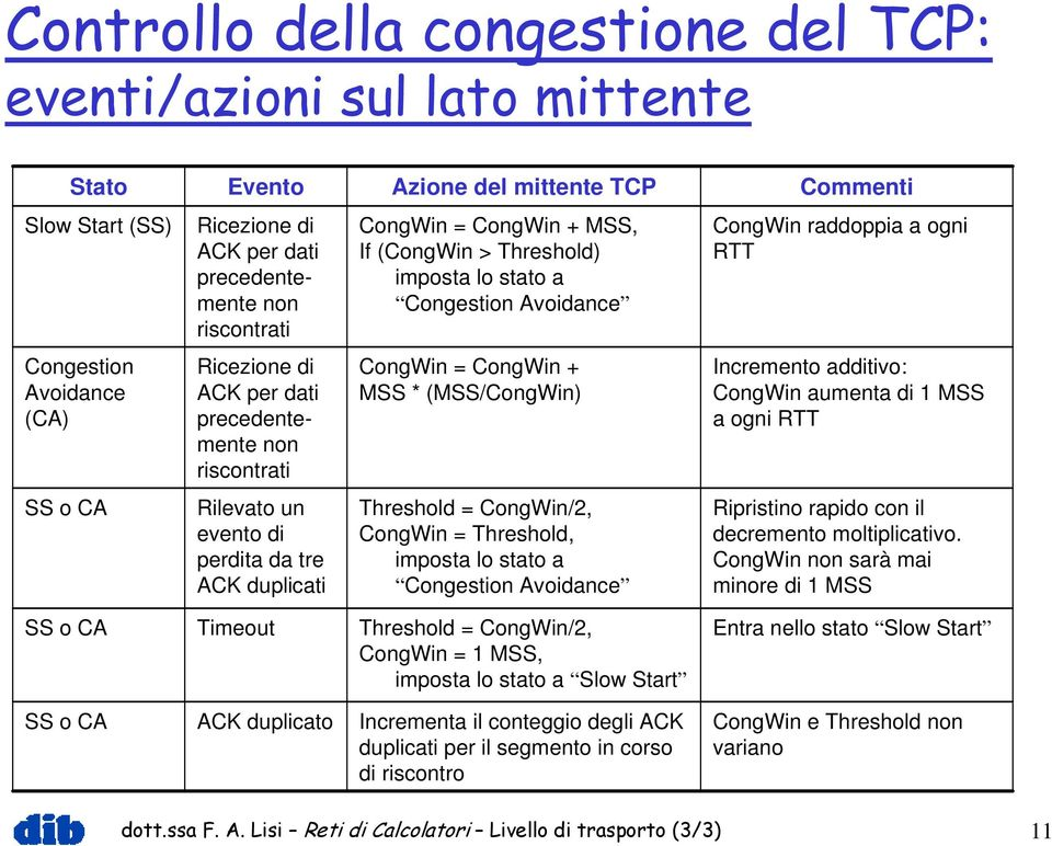CongWin + MSS * (MSS/CongWin) Threshold = CongWin/2, CongWin = Threshold, imposta lo stato a Congestion Avoidance CongWin raddoppia a ogni RTT Incremento additivo: CongWin aumenta di 1 MSS a ogni RTT