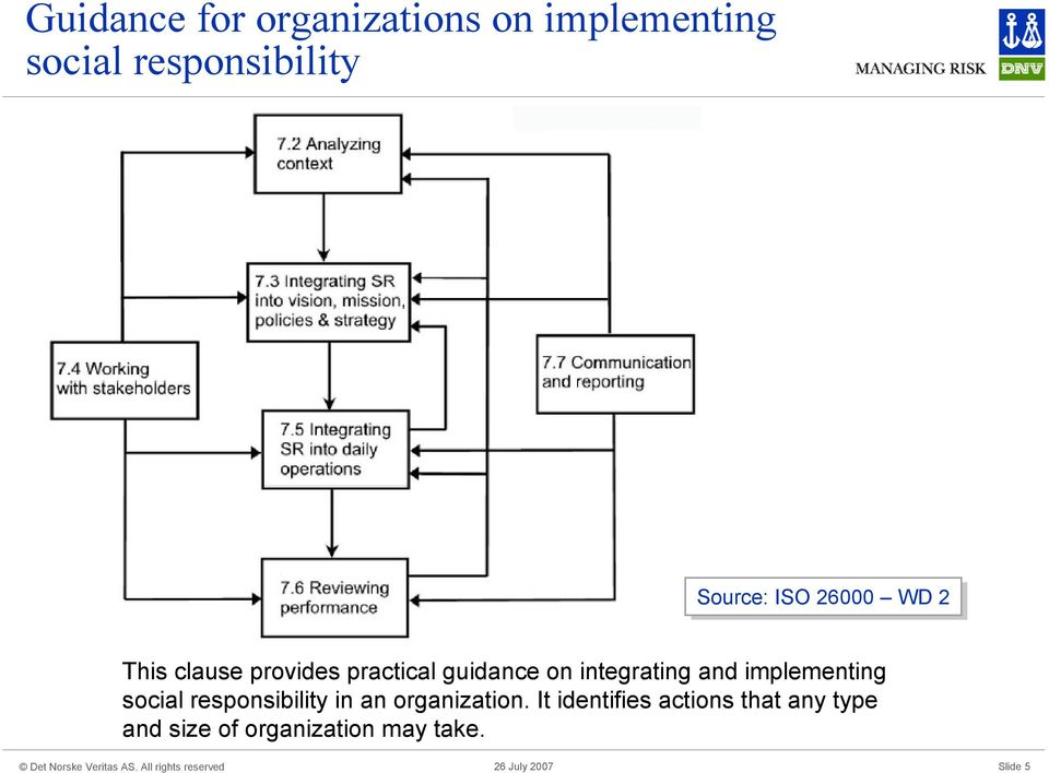 integrating and implementing social responsibility in an organization.