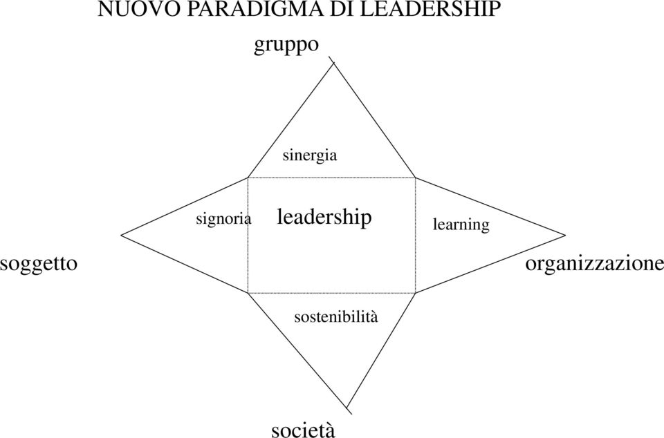 leadership learning soggetto