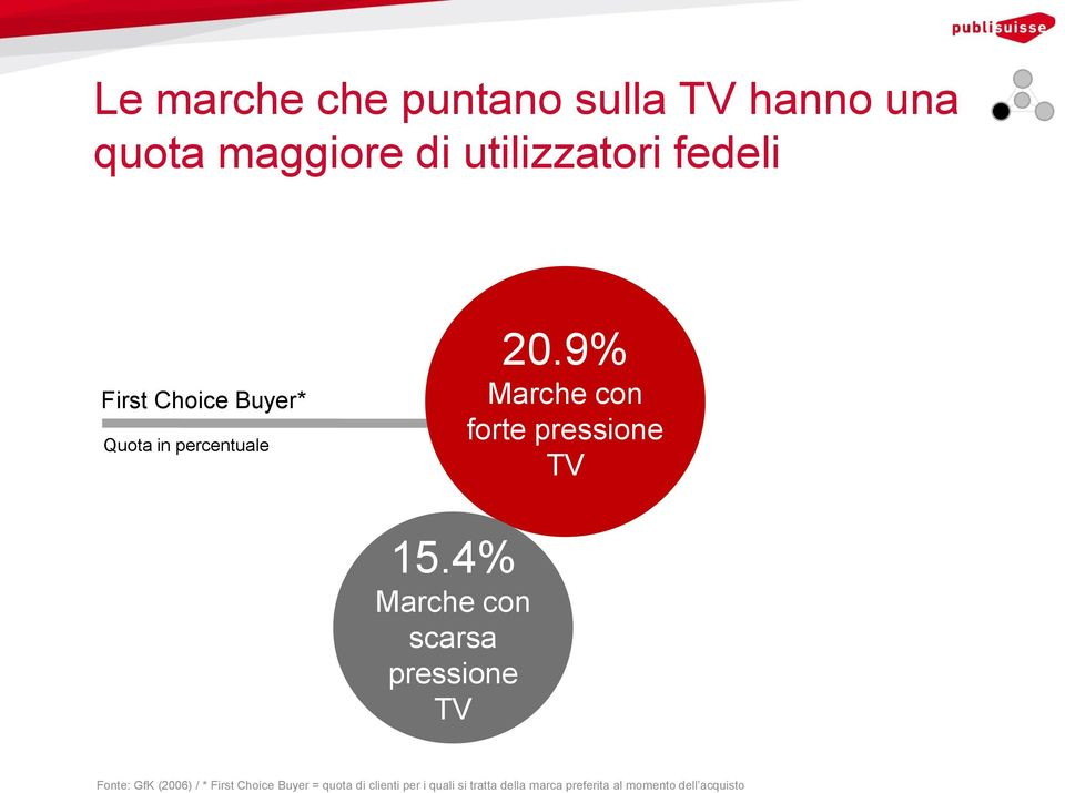 4% Marche con scarsa pressione Fonte: GfK (2006) / * First Choice Buyer =