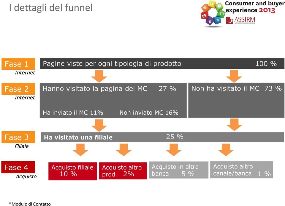 inviato MC 16% Fase 3 Filiale Ha visitato una filiale 25 % Fase 4 Acquisto filiale Acquisto 10 %