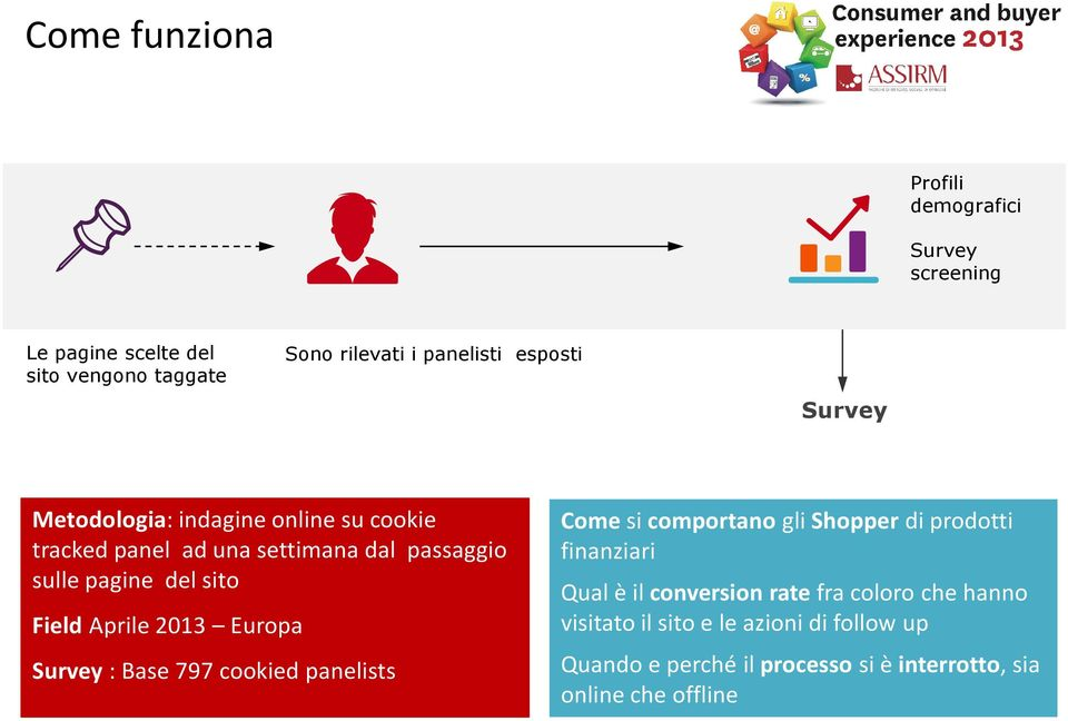 2013 Europa Survey : Base 797 cookied panelists Come si comportano gli Shopper di prodotti finanziari Qual è il conversionrate