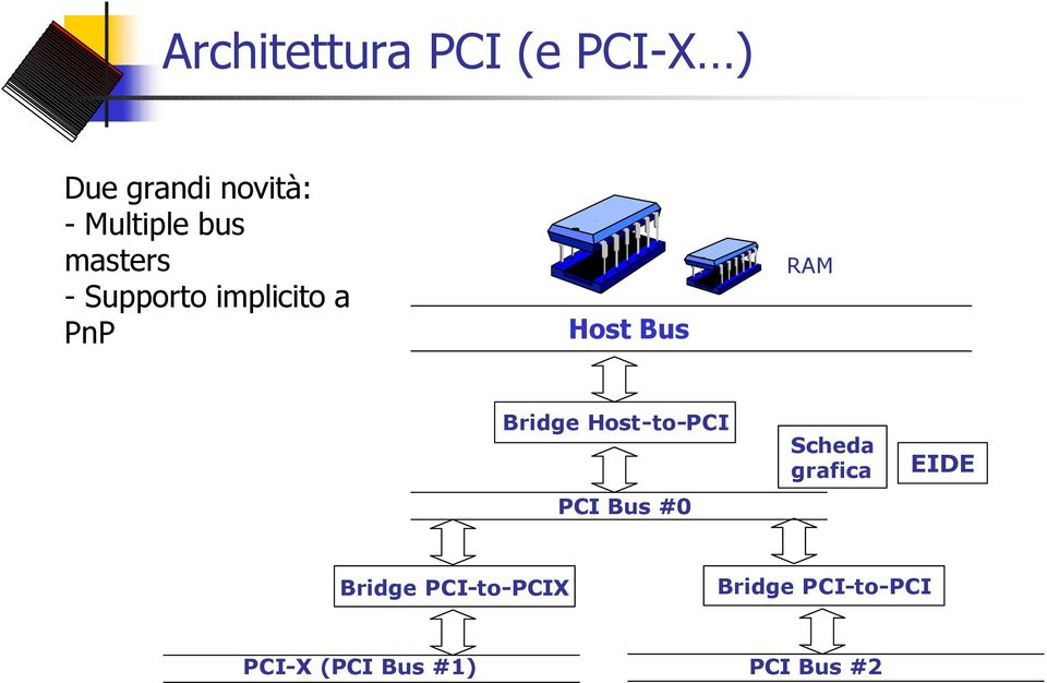 RAM Bridge Host-to-PCI PCI Bus #0 Scheda grafica EIDE
