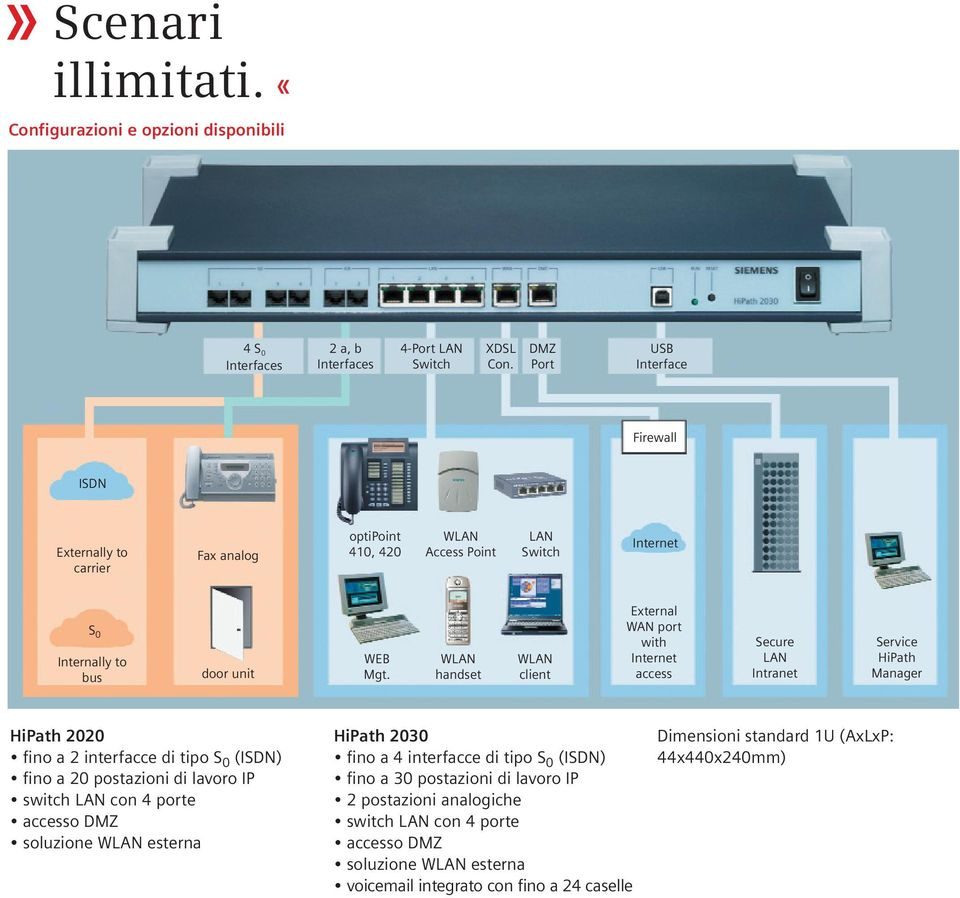 WLAN handset WLAN client External WAN port with Internet access Secure LAN Intranet Service HiPath Manager HiPath 2020 fino a 2 interfacce di tipo S 0 (ISDN) fino a 20 postazioni di lavoro IP