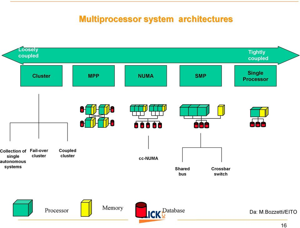 single autonomous systems Fail-over cluster Coupled cluster