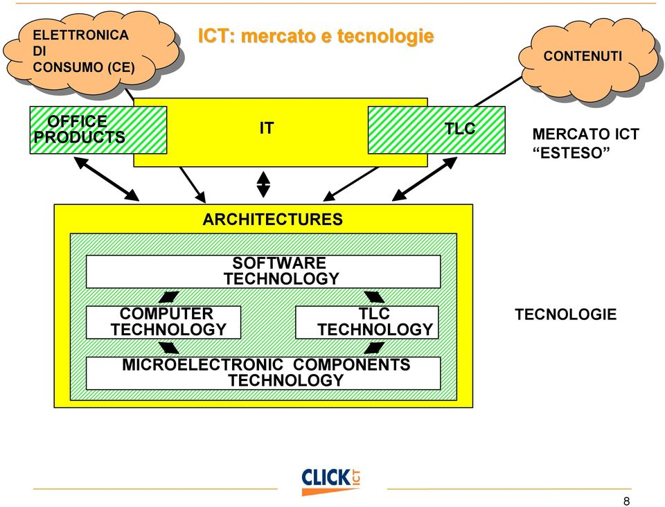 MERCATO ICT ESTESO ARCHITECTURES SOFTWARE TECHNOLOGY COMPUTER