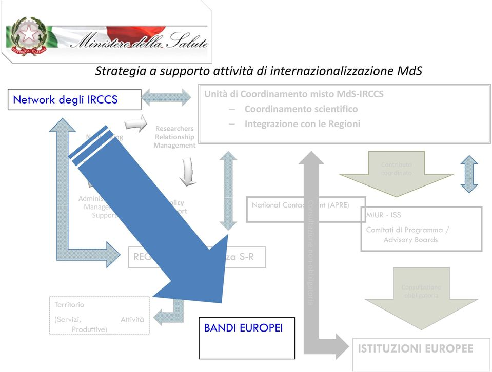 Administrative & Management Support (Servizi, Produttive) Attività Policy Support REGIONI / Conferenza S-R BANDI EUROPEI National