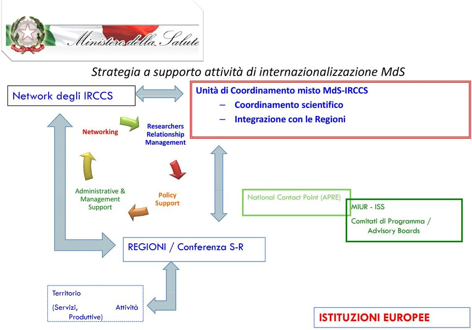 Regioni Administrative & Management Support Policy Support National Contact Point (APRE) MIUR - ISS Comitati