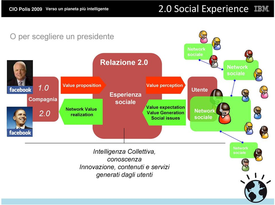 0 Value proposition Network Value realization Esperienza individuale sociale Value perception