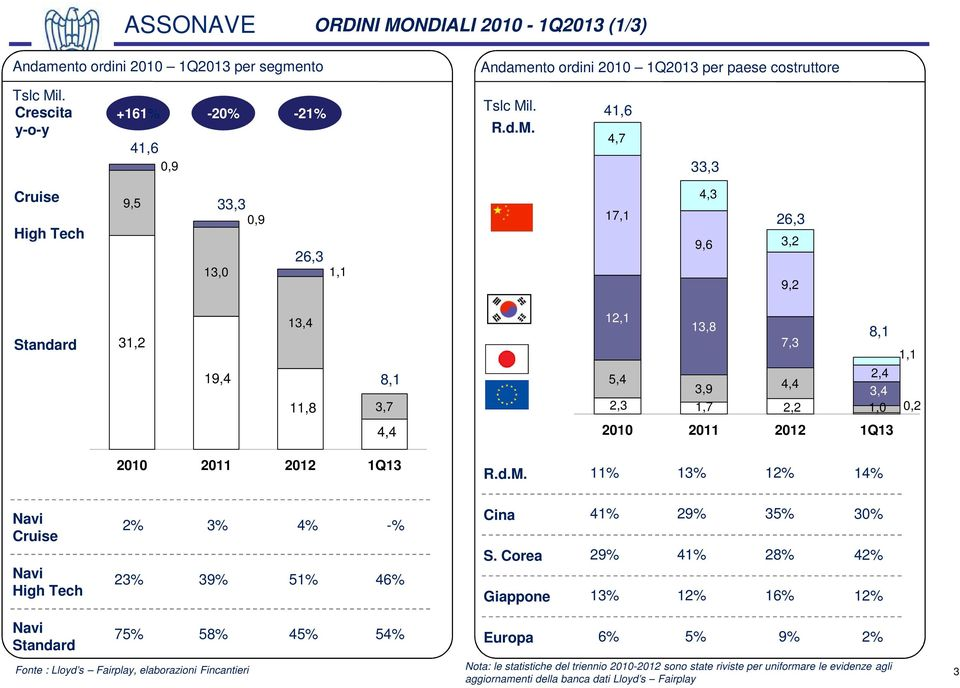 d.M. 11% 13% 12% 14% Navi Cruise Navi High Tech 2% 3% 4% -% 23% 39% 51% 46% Cina S.