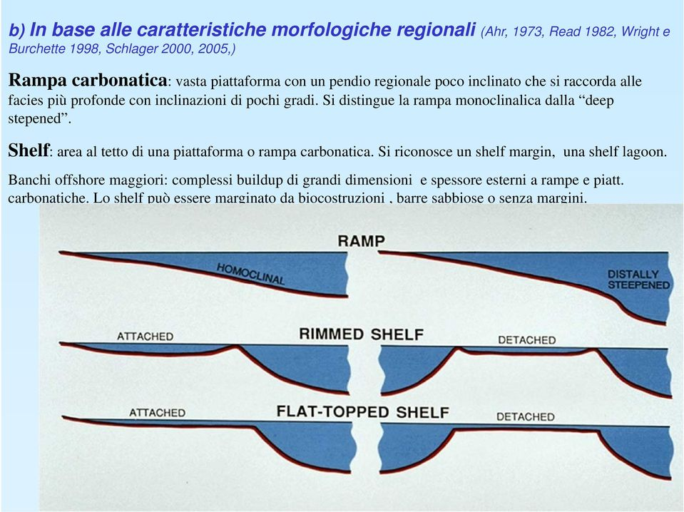 Si distingue la rampa monoclinalica dalla deep stepened. Shelf: area al tetto di una piattaforma o rampa carbonatica.