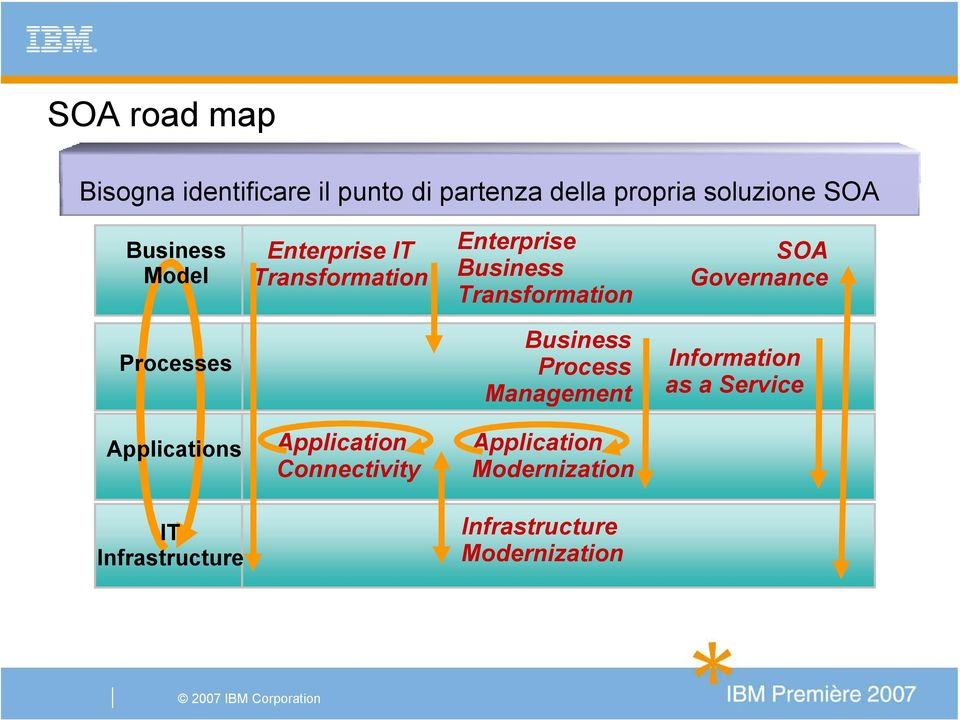 Governance Processes Business Process Management Information as a Service Applications