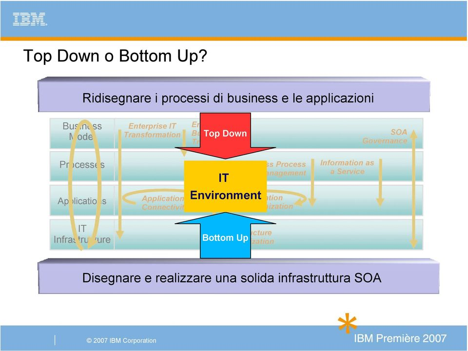 Business Top Down Transformation SOA Governance Processes Applications IT Infrastructure Application
