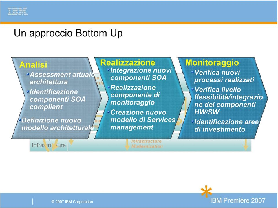 Realizzazione Transformation componente di monitoraggio Creazione nuovo modello di Application Services Modernization management Business Process Management Infrastructure