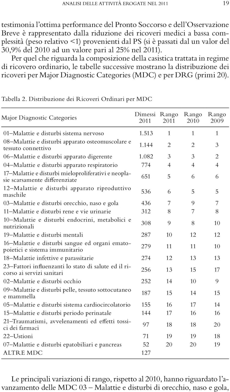 Per quel che riguarda la composizione della casistica trattata in regime di ricovero ordinario, le tabelle successive mostrano la distribuzione dei ricoveri per Major Diagnostic Categories (MDC) e