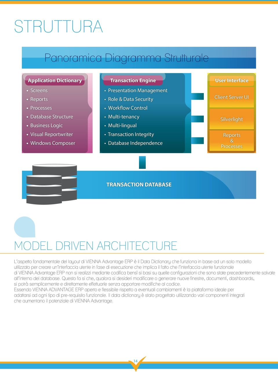 DATABASE MODEL DRIVEN ARCHITECTURE L aspetto fondamentale del layout di VIENNA Advantage ERP è il Data Dictionary che funziona in base ad un solo modello utilizzato per creare un interfaccia utente