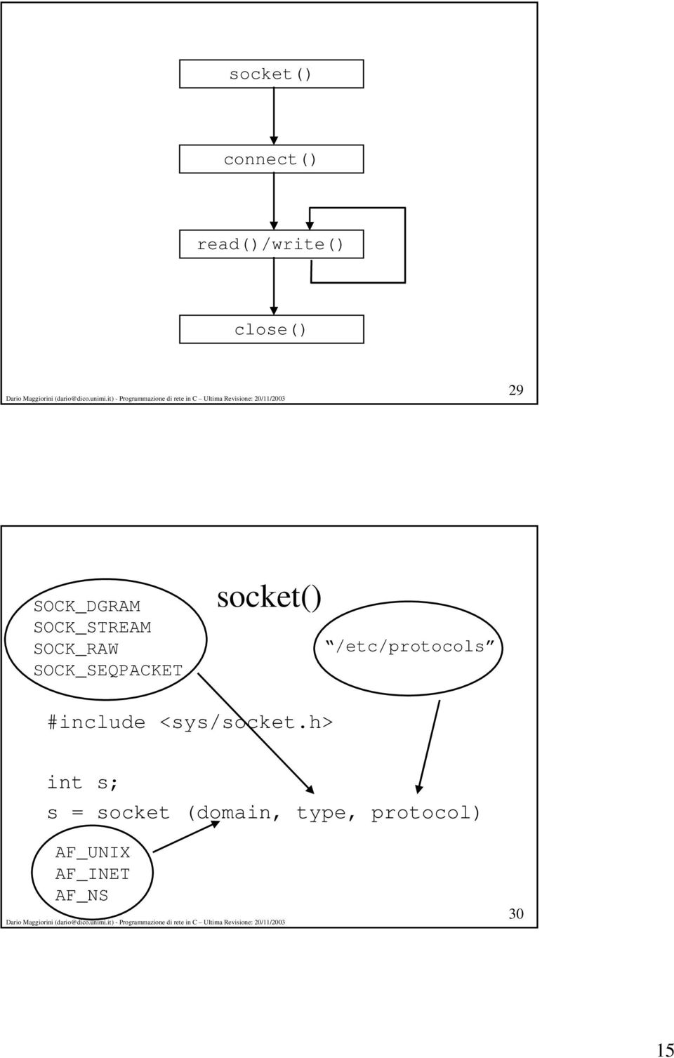 socket() /etc/protocols #include <sys/socket.
