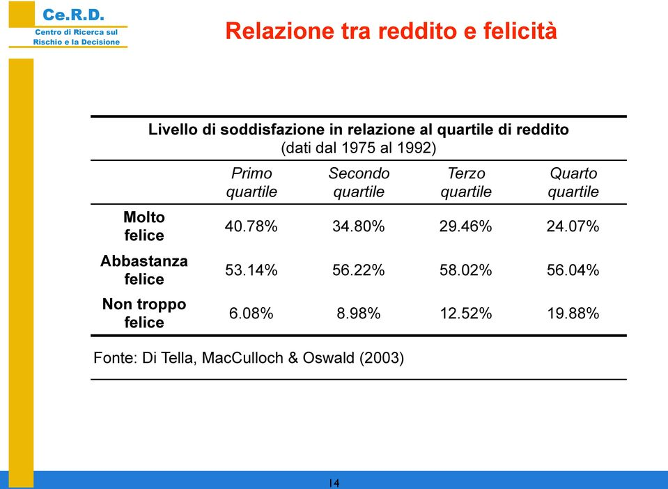 quartile Secondo quartile Terzo quartile Quarto quartile 40.78% 34.80% 29.46% 24.07% 53.
