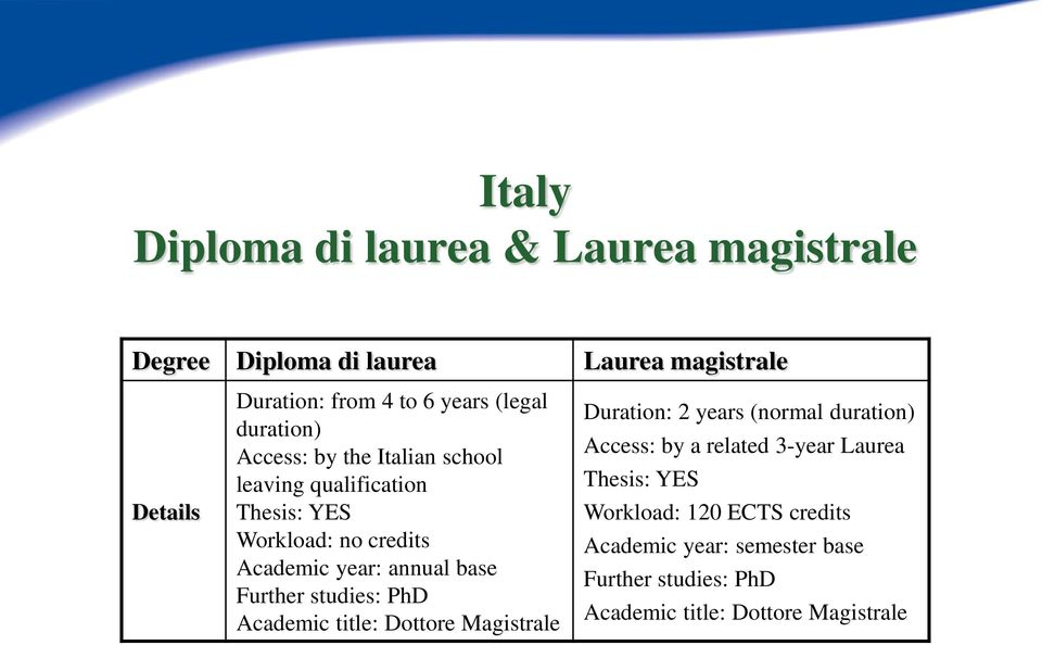 base Further studies: PhD Academic title: Dottore Magistrale Duration: 2 years (normal duration) Access: by a related 3-year