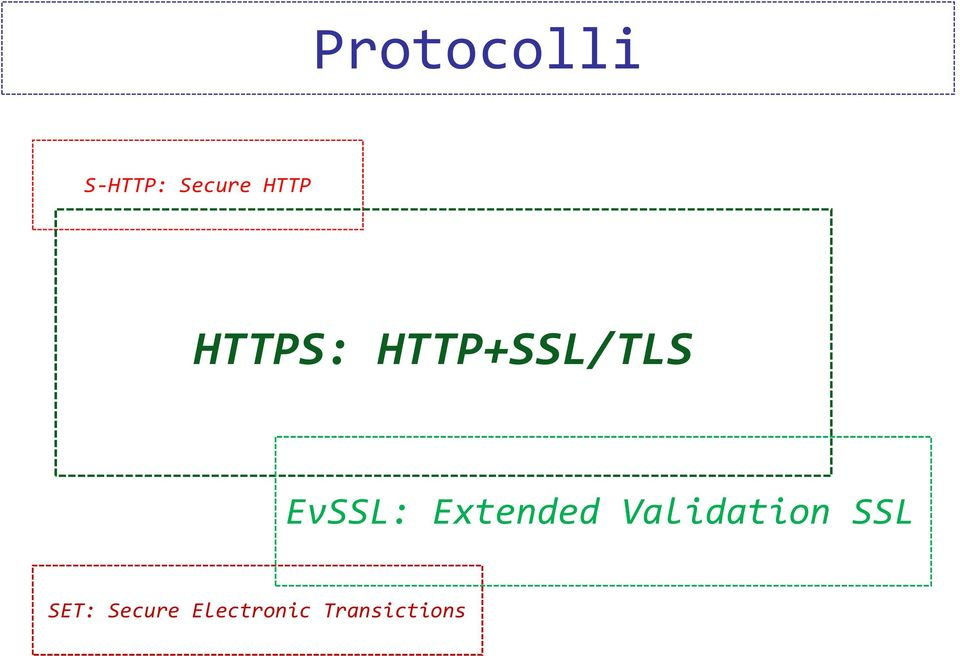 EvSSL: Extended Validation
