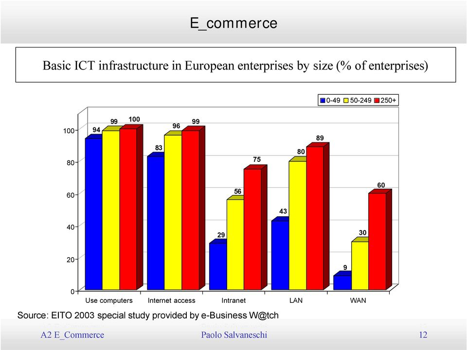 20 9 0 Use computers Internet access Intranet LAN WAN Source: EITO 2003 special study