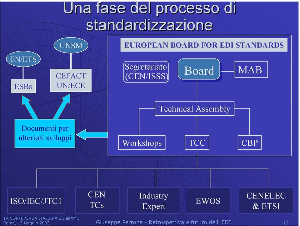 Assembly Documenti per ulteriori sviluppi Workshops TCC CBP ISO/IEC/JTC1 CEN TCs