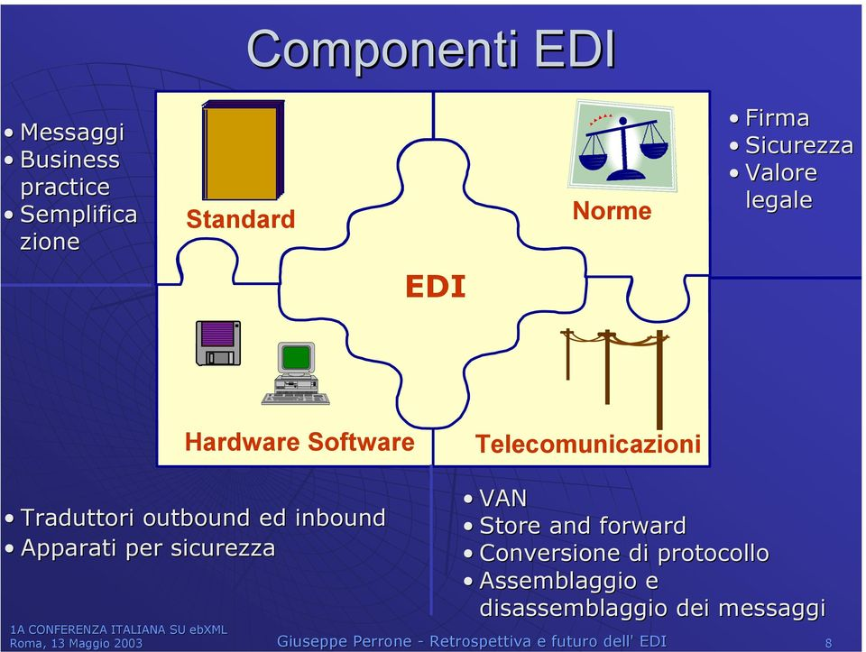 ed inbound Apparati per sicurezza VAN Store and forward Conversione di protocollo