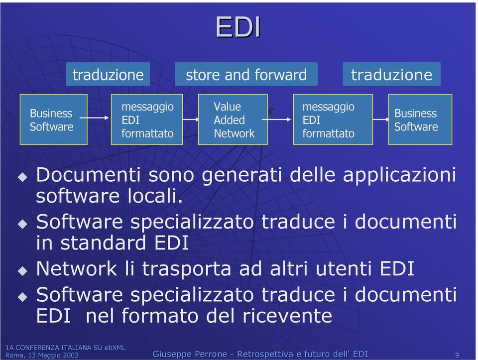 Software specializzato traduce i documenti in standard EDI Network li trasporta ad altri utenti EDI Software