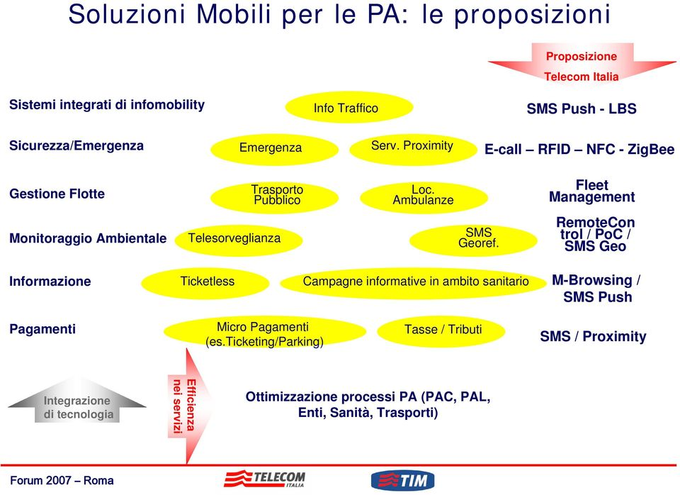 Ambulanze Fleet Management Monitoraggio Ambientale Telesorveglianza SMS Georef.