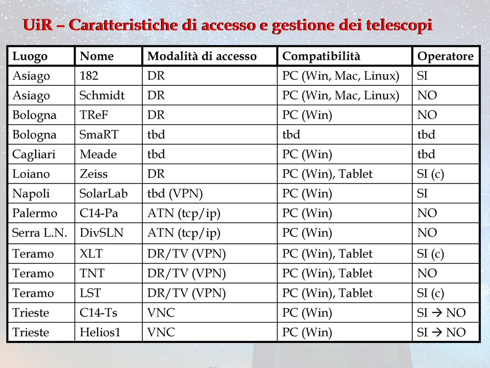 Napoli SolarLab tbd (VPN) PC (Win) SI Palermo C14-Pa ATN (tcp/ip) PC (Win) NO Serra L.N. DivSLN ATN (tcp/ip) PC (Win) NO Teramo XLT DR/TV (VPN) PC (Win), Tablet