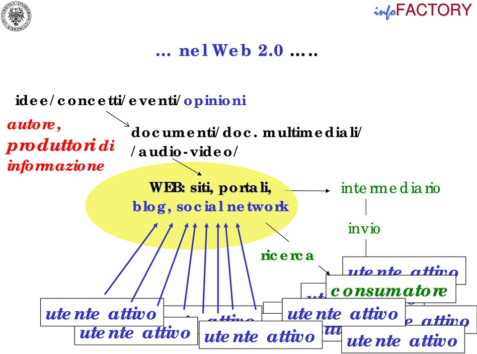 multimediali/ /audio-video/ WEB: siti, portali, blog, social network ricerca