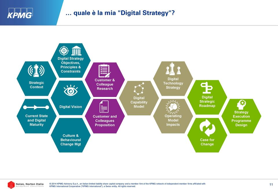 Digital Technology Strategy Current State and Digital Maturity Digital Vision Customer and Colleagues
