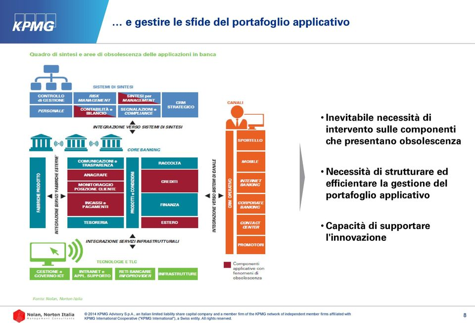 obsolescenza Necessità di strutturare ed efficientare la