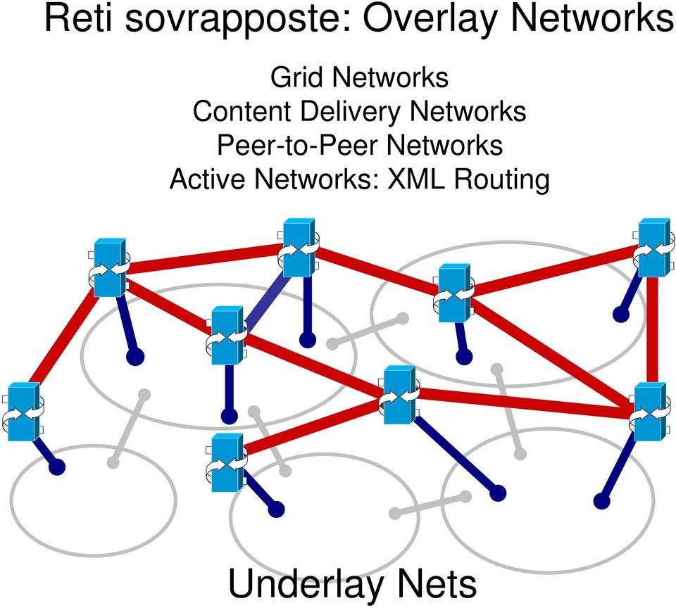Delivery Networks -to- Networks