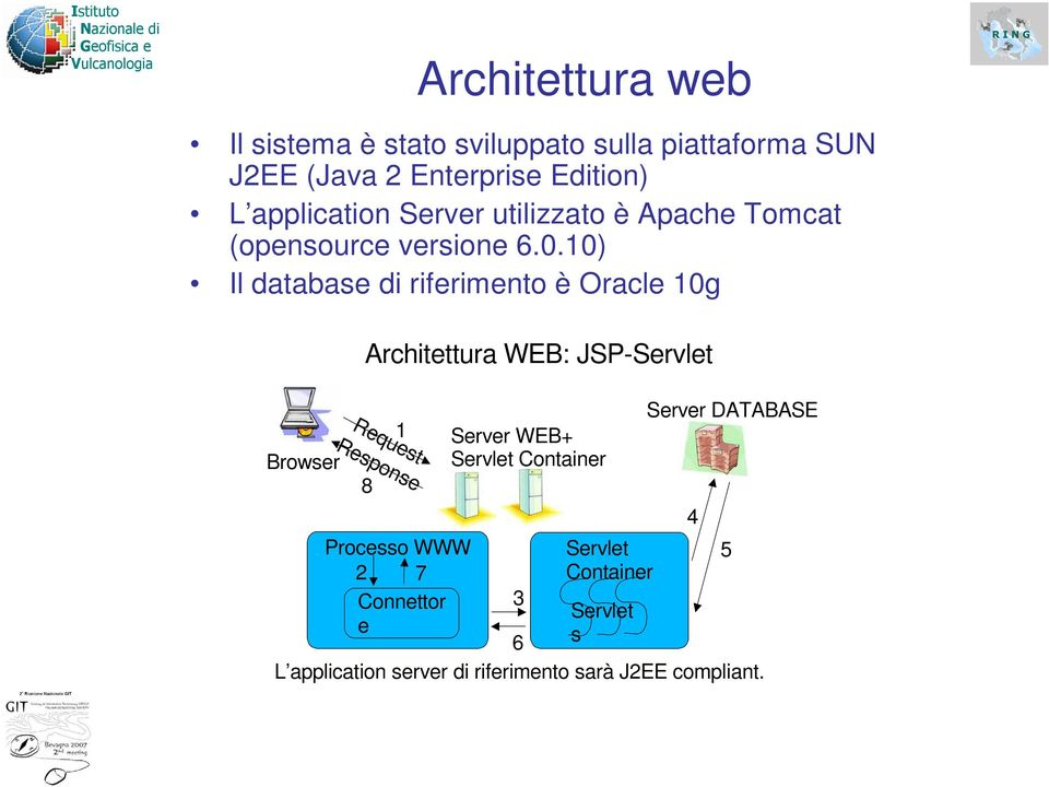 10) Il database di riferimento è Oracle 10g Browser Architettura WEB: JSP-Servlet Request Response 8 1 Processo