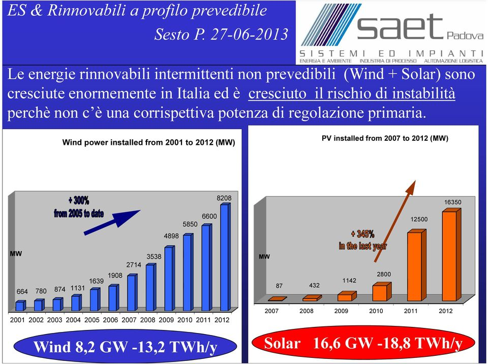 Wind power installed from 2001 to 2012 (MW) PV installed from 2007 to 2012 (MW) 8208 16350 5850 6600 12500 4898 MW 664 780 874