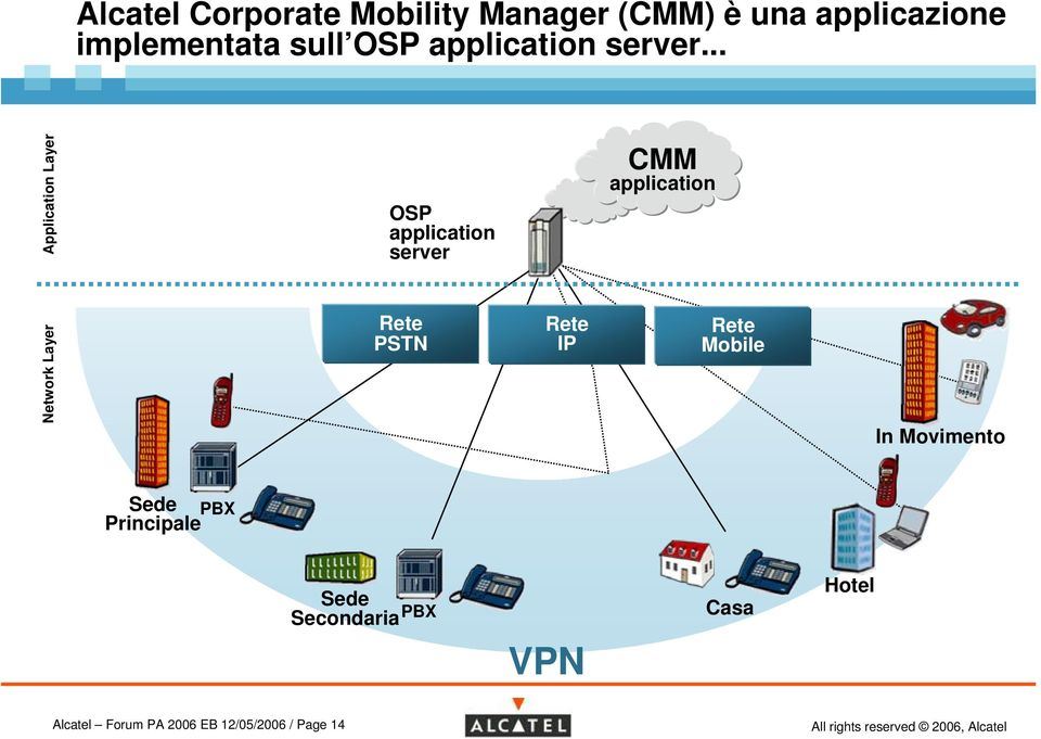 .. Network Layer Application Layer OSP application server PSTN IP CMM