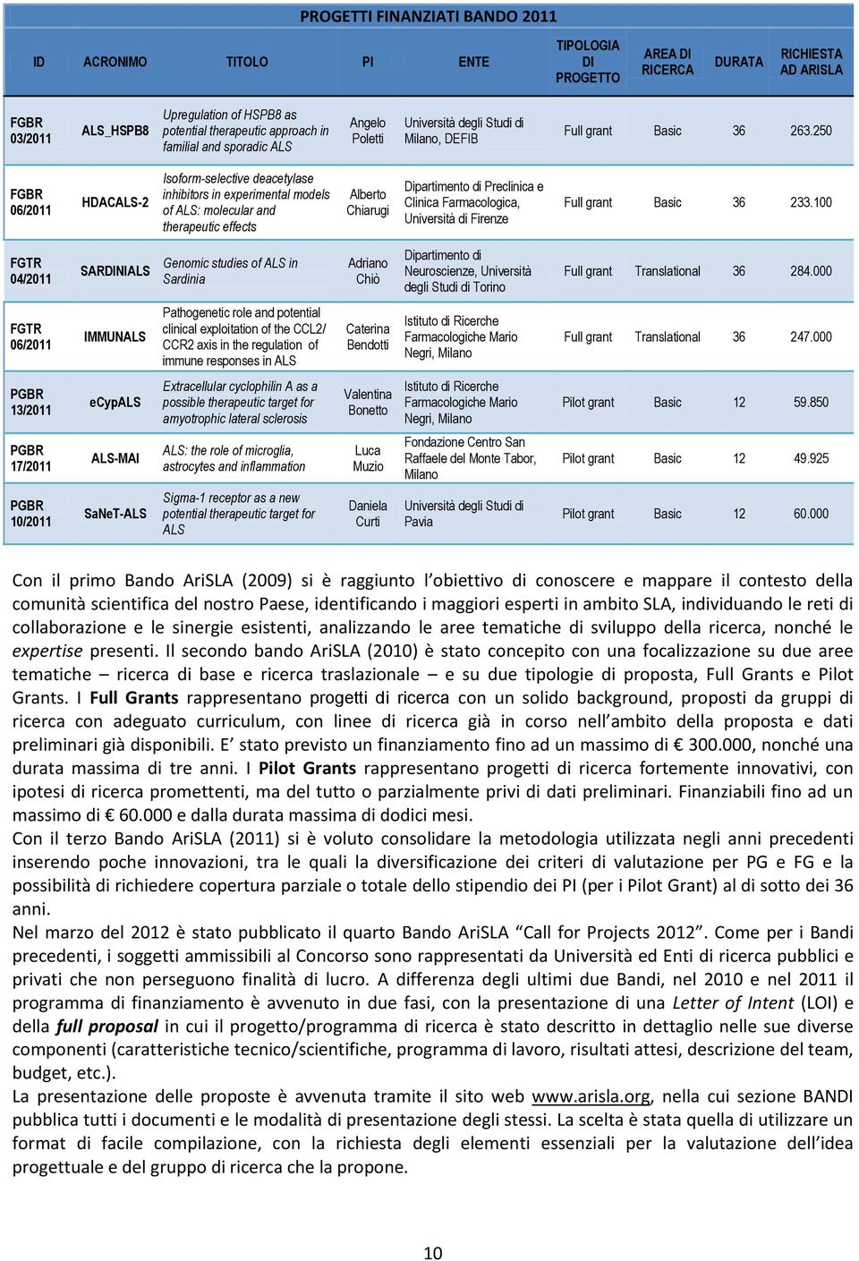 250 FGBR 06/2011 HDACALS-2 Isoform-selective deacetylase inhibitors in experimental models of ALS: molecular and therapeutic effects Alberto Chiarugi Dipartimento di Preclinica e Clinica