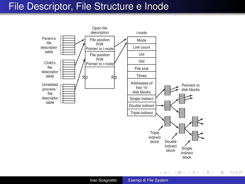to i-node i-node Mode Link count Uid Gid File size Times Addresses of first 10 disk blocks Single indirect Double