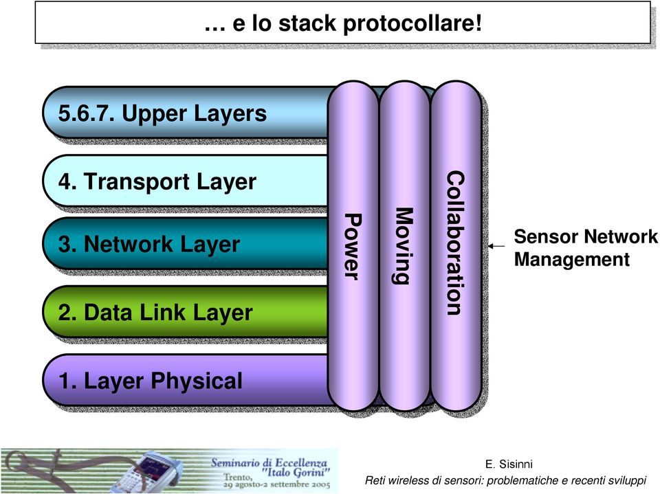 3. Network Layer 2.