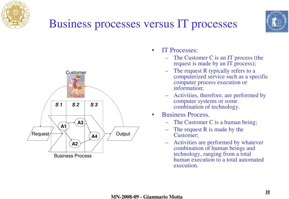 Activities, therefore, are performed by computer systems or some combination of technology. Business Process.