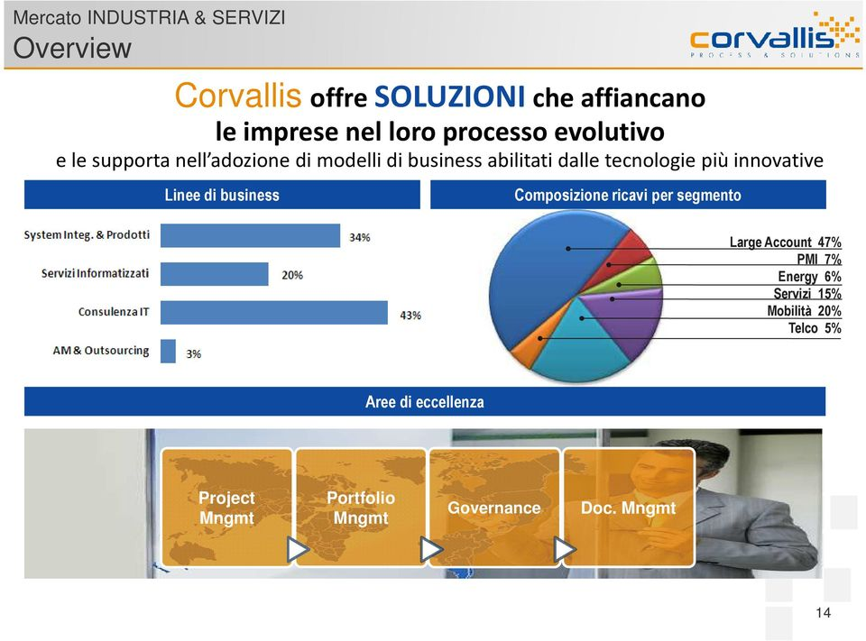 innovative Linee di business Composizione ricavi per segmento Large Account 47% PMI 7% Energy 6%