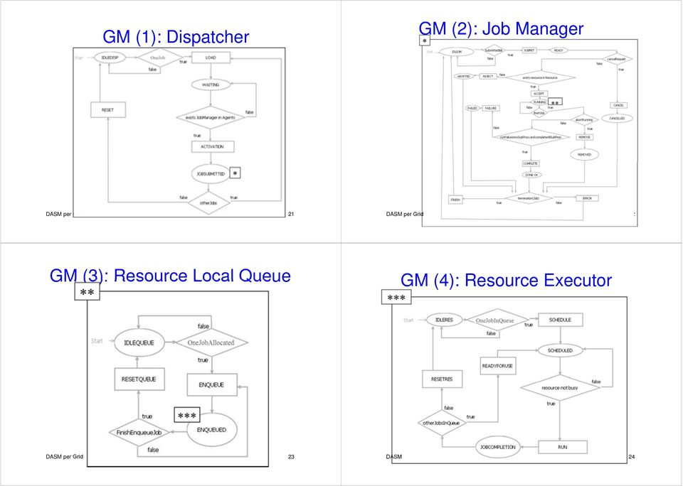 (3): Resource Local Queue GM (4):