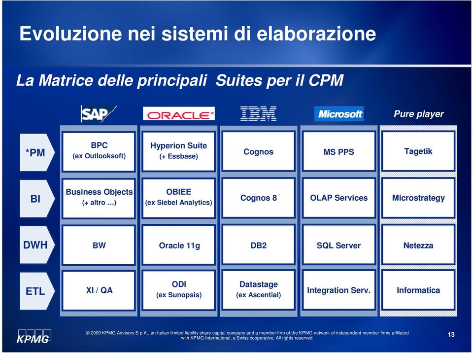 altro ) OBIEE (ex Siebel Analytics) Cognos 8 OLAP Services Microstrategy DWH BW Oracle 11g DB2 SQL