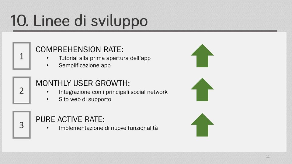 800,00 Integrazione con i principali social network Consulenza per campagne Marketing FB Ads e Google AdWords Sito web di supporto Nuove feautures Android 7.