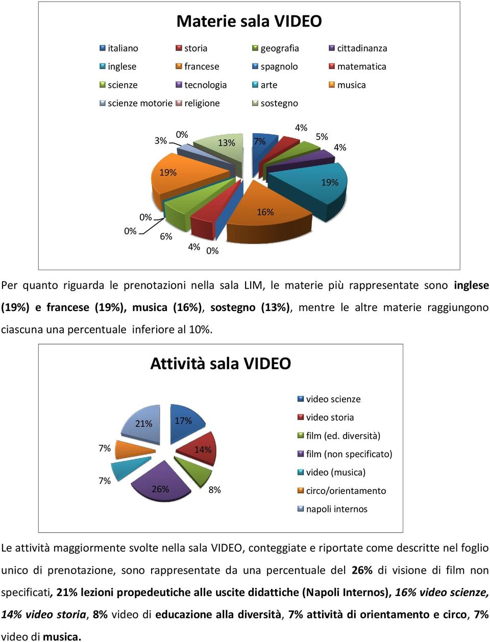 inferi al 1. Attività sala VIDEO video scienze 21% 1 1 video storia film (ed.