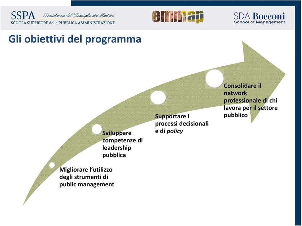 leadership pubblica Supportare i processi decisionali e